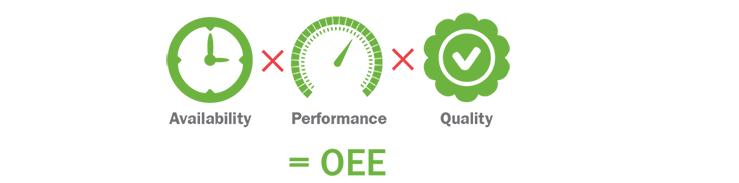 Measuring OEE
